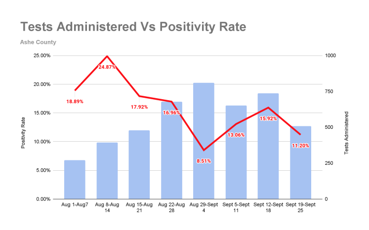 Tests vs. Positivity rate