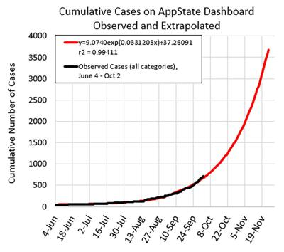 Cumulative cases on AppState dashboard observed and extrapolated