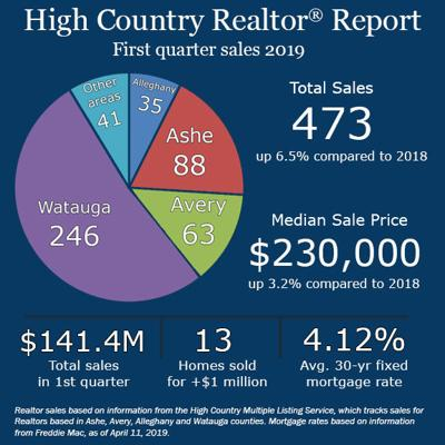 First quarter realtor report