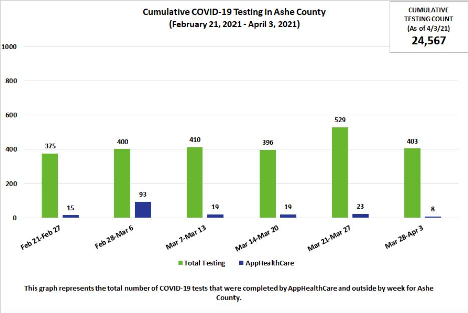 Cumulative Testing in Ashe 4/14