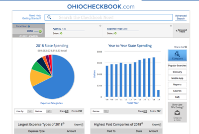 athens twp to post financial records online through ohio checkbook