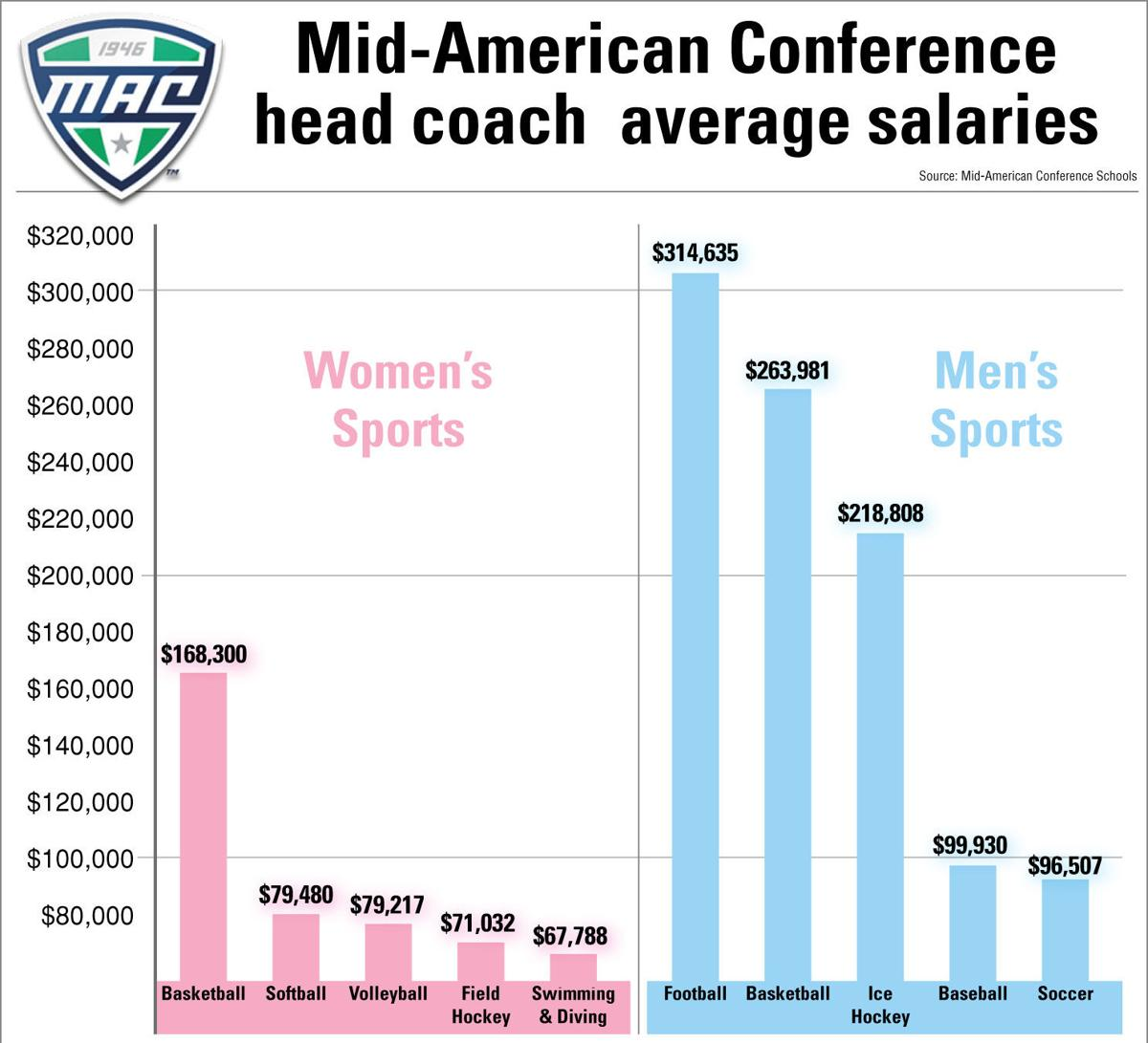 Coaches' salaries show wide gender disparity in MAC ...