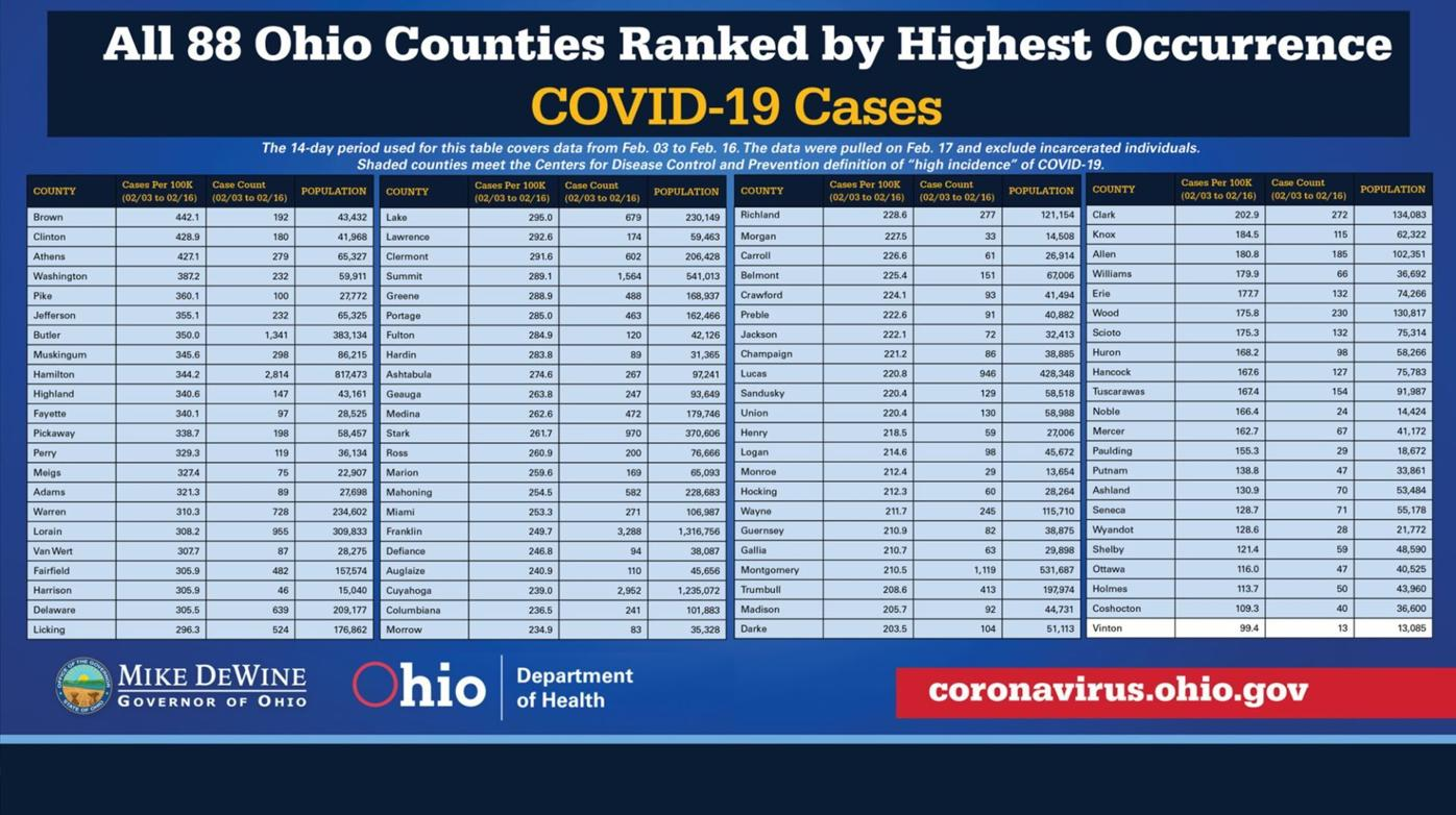COVID-19 case occurrence ranking