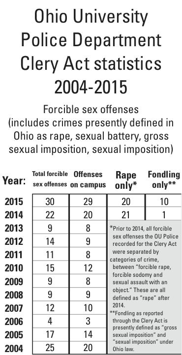 Sex offense laws ohio