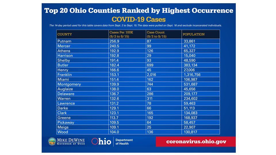 Athens County Ranks No 3 In Ohio Covid 19 Case Occurrence Ranking Local News Athensnews Com