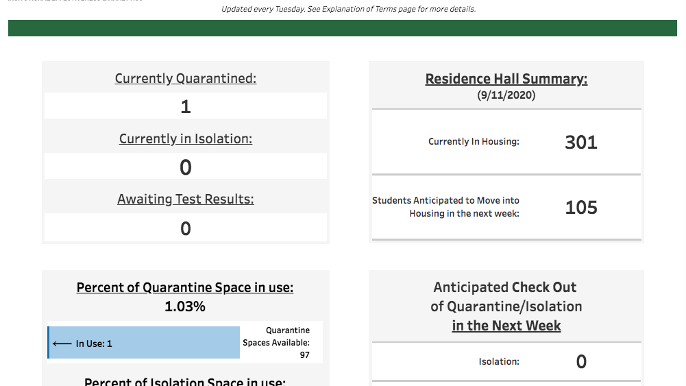Ohio University Releases Fractured Covid 19 Dashboard With Incomplete Case Count Campus News Athensnews Com