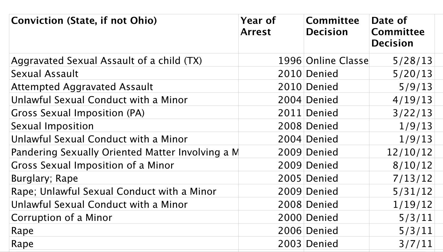 from law offender ohio radius residential school sex