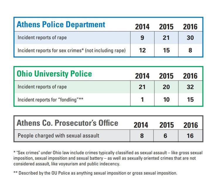Four sexual assaults reported in Athens since OU semester began