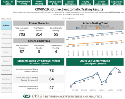 Following Rocky Launch Ohio University S Revamped Covid 19 Dashboard Earns Glowing Praise From Yale Professors Campus News Athensnews Com