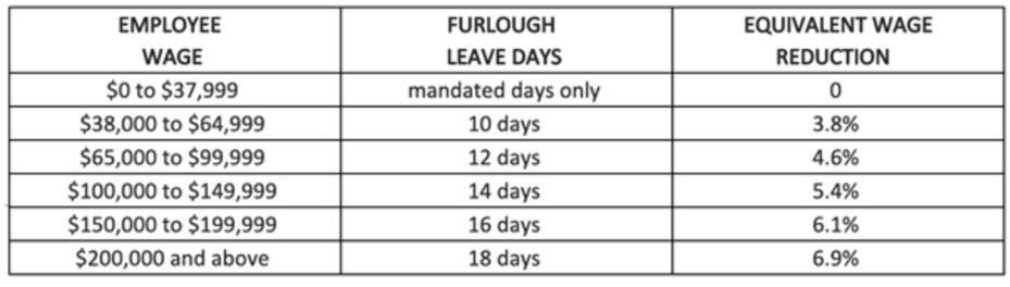 Furlough chart