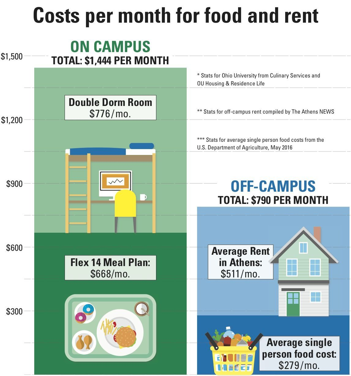 More Room Living Off Campus Compared To On Campus