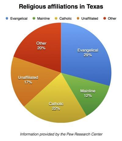 Religion in Texas