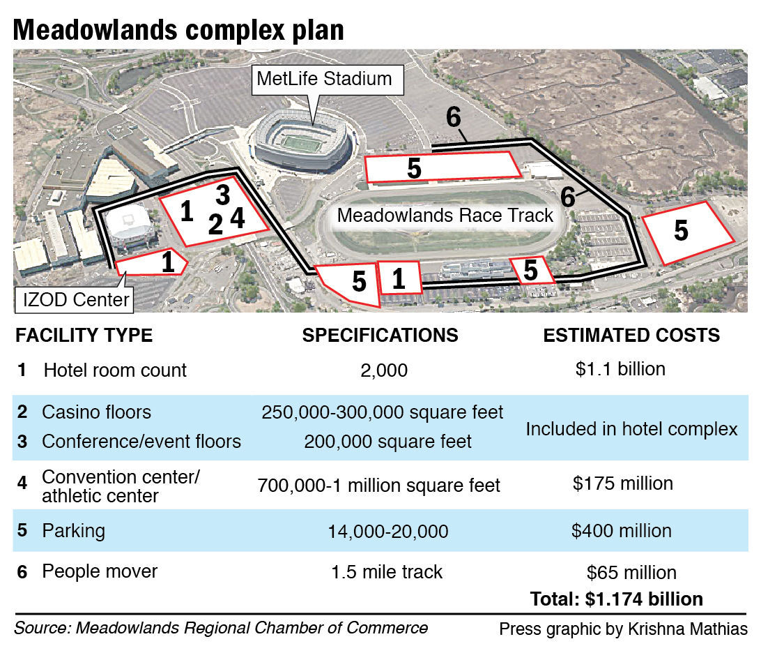 Meadowlands complex plan 9-2014