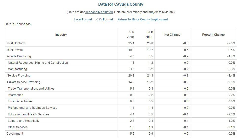 September 2019 Cayuga County jobs