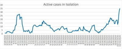 Active COVID cases
