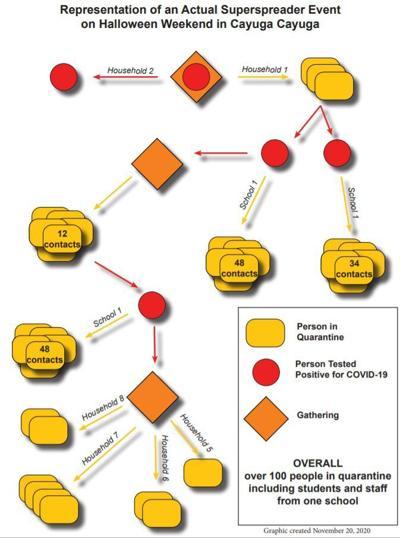 COVID-19 superspreader