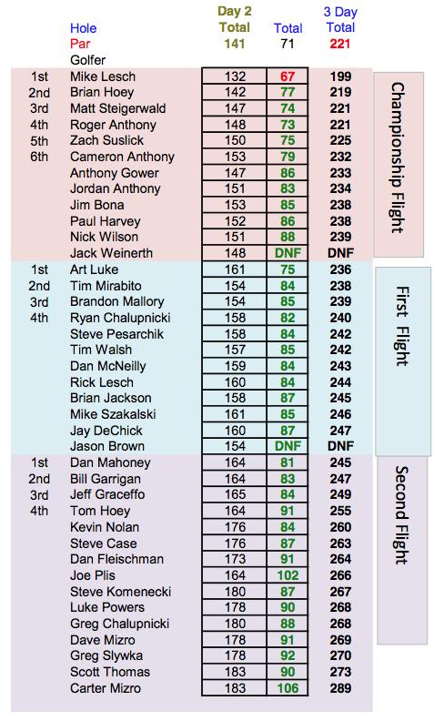 2018 Cayuga County Men's District Golf Tournament final scores