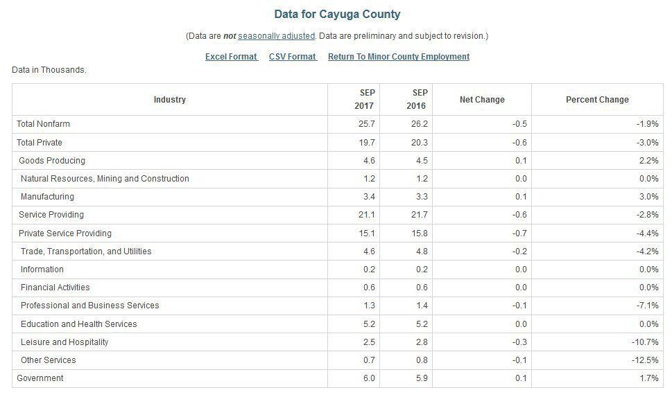 Cayuga County jobs: September 2017