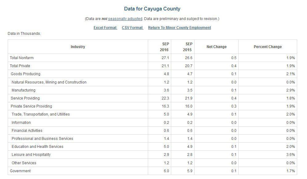 Cayuga County non-farm jobs: September 2016