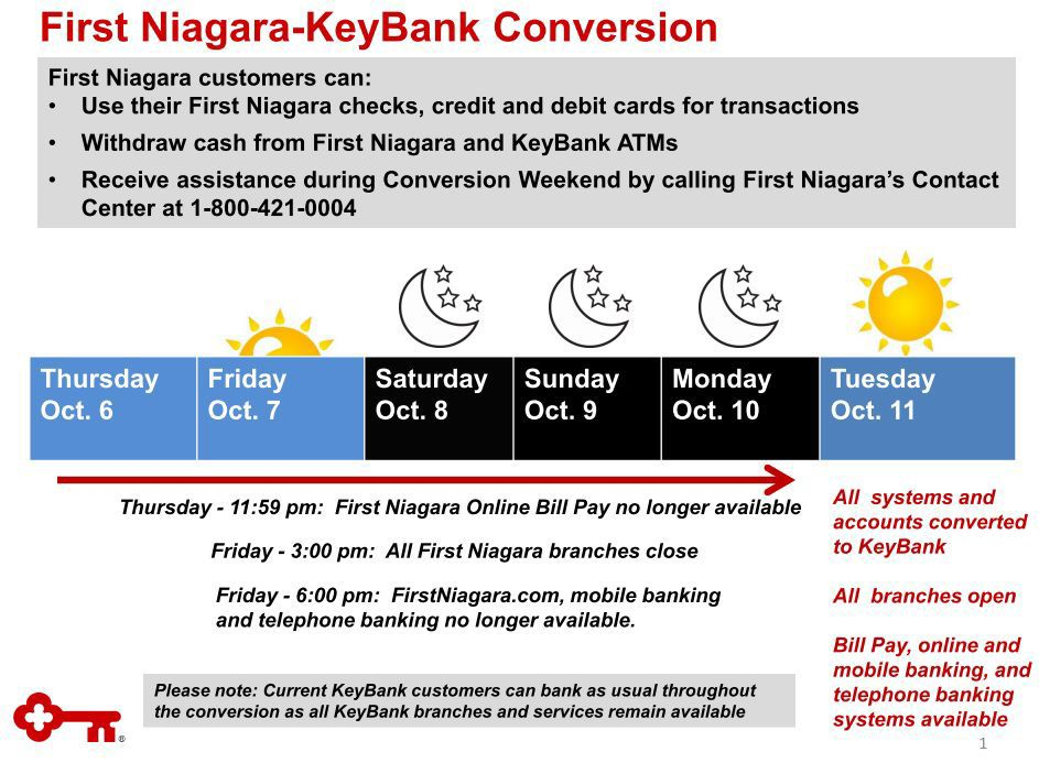 First Niagara to KeyBank conversion slated for Columbus Day weekend