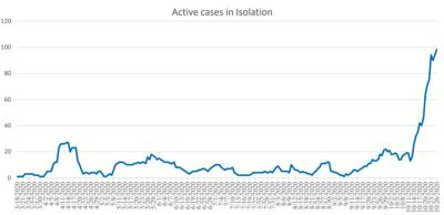 Active cases: Oct. 26, 2020