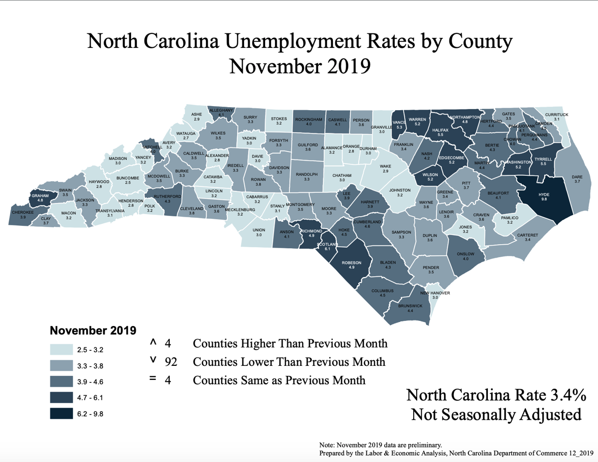 November 2019 NC County Unemployment Rates