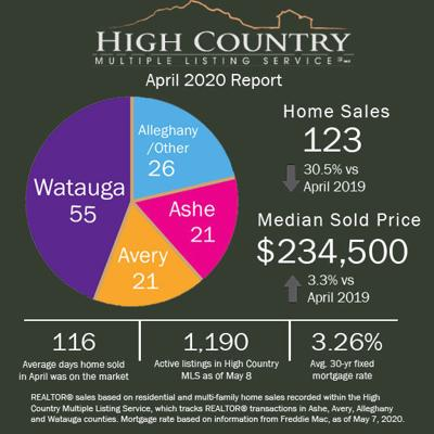 April real estate graphic