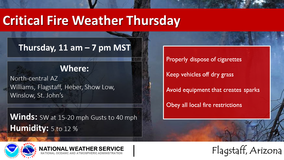 Critical fire weather expected in Flagstaff Thursday,; North Kaibab implements campfire restrictions