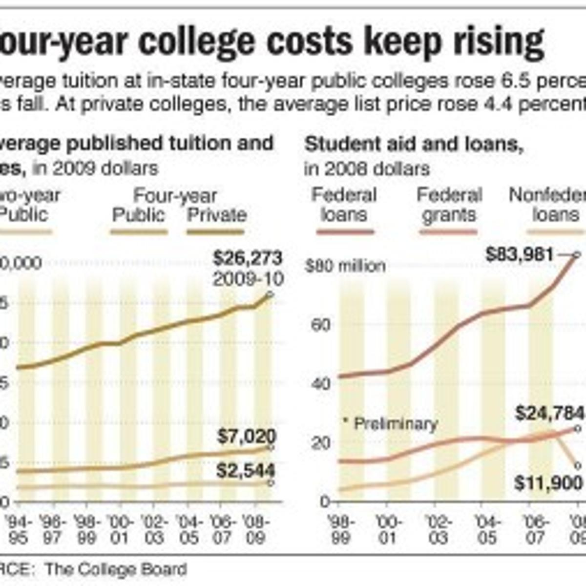 College costs, crowding on rise | News | azdailysun.com