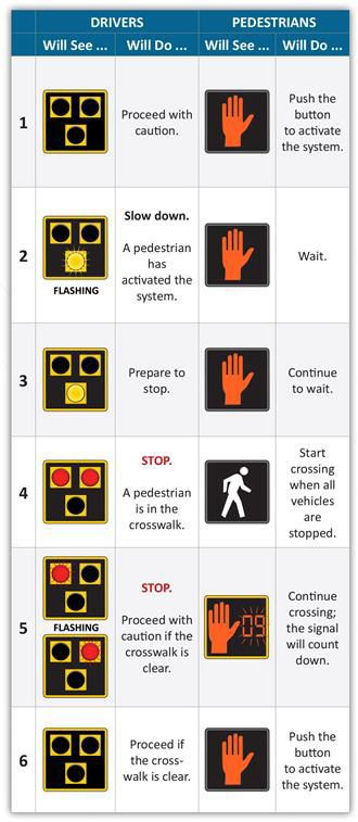Hybrid crosswalk guide