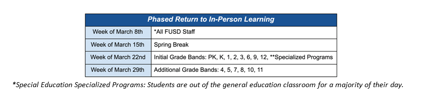 FUSD Phases to In-Person Learning