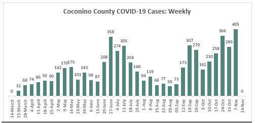 COVID-19 Cases 11/9/20