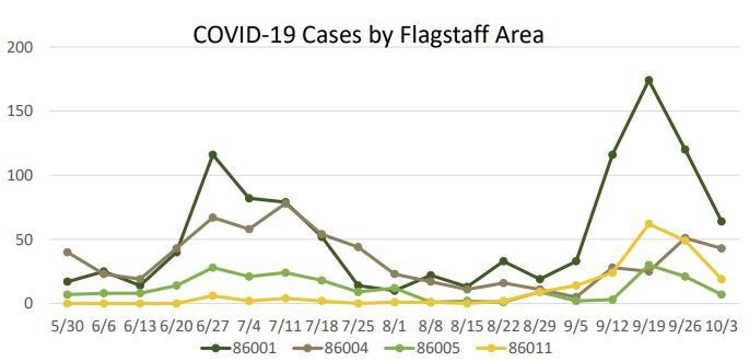 CCHHS Flagstaff Cases Weekly 10/9/20