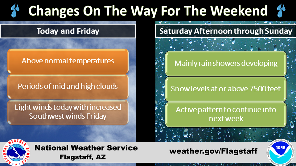 Light rain, snow above 7,500 feet due for Flagstaff region by late Saturday