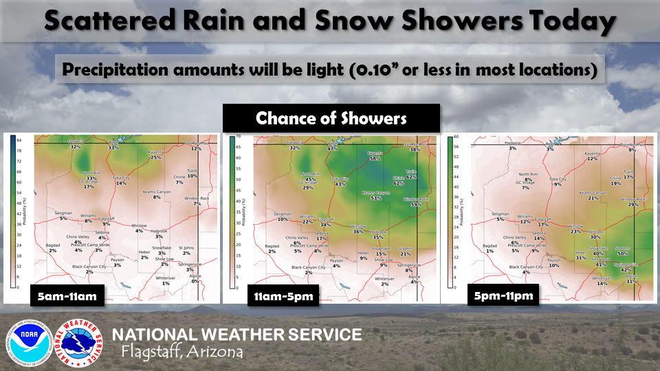First rainfall of April for Flagstaff today; less windy this weekend