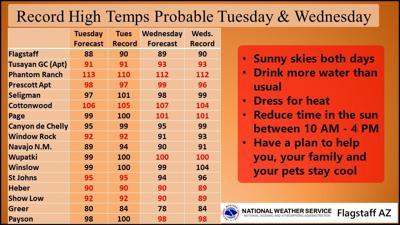 Record breaking heat expected across northern Arizona, meteorologists forecast