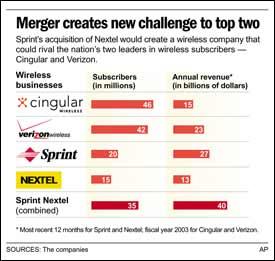 sprint and nextel merger