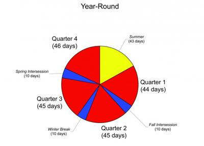 Fusd Mulls Year Round Calendar Education Azdailysun Com