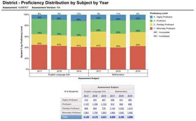 AzMERIT FUSD Overall Results