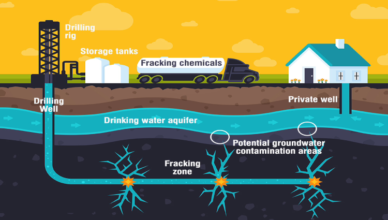 Learn More About Fracking