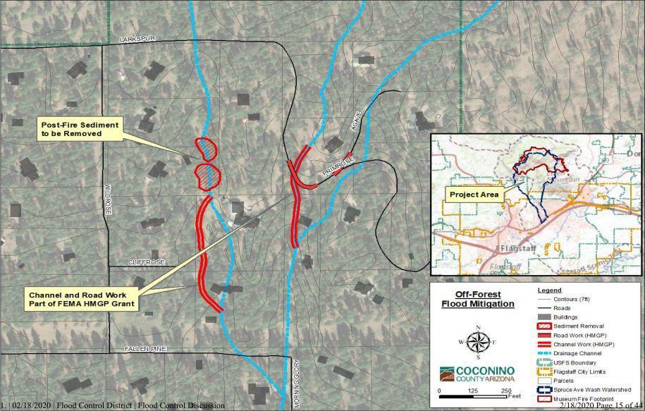 Off-Forest Flood Mitigation