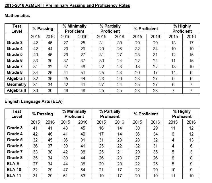 AzMERIT scores