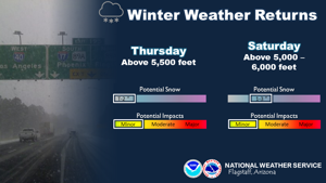 Windy today, then snow showers Thursday and Saturday in Flagstaff