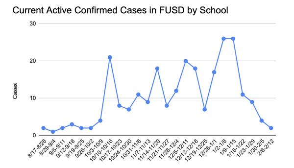 FUSD COVID Cases Investigated 2/19/21