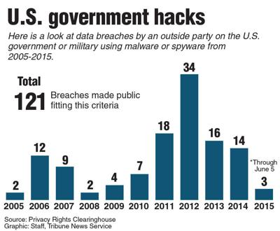 China denies role in recent US government security hack
