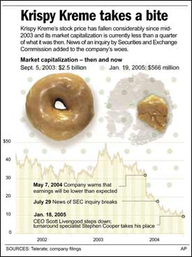 Krispy Kreme: The rise, fall, rise and fall of a Southern icon