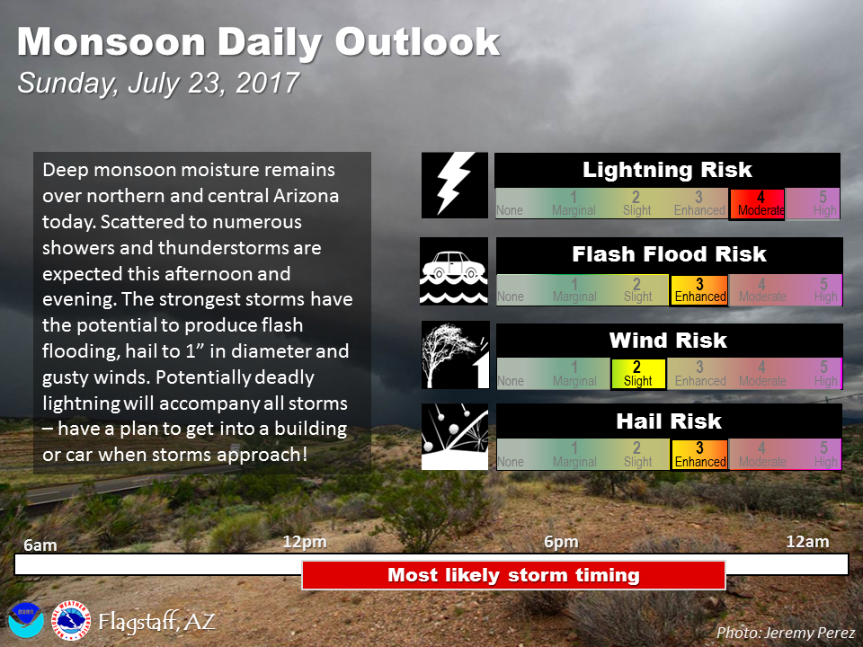 Flash flooding remains a concern across Arizona
