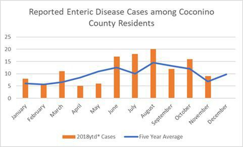 Enteric disease by month