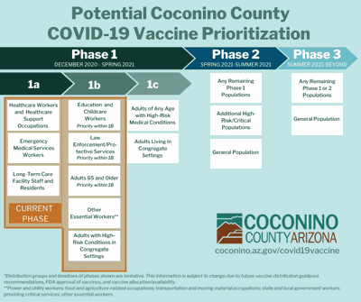 COVID-19 Eligible Vaccination Groups