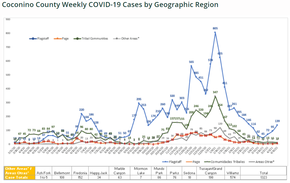Case numbers by region 4-16-21